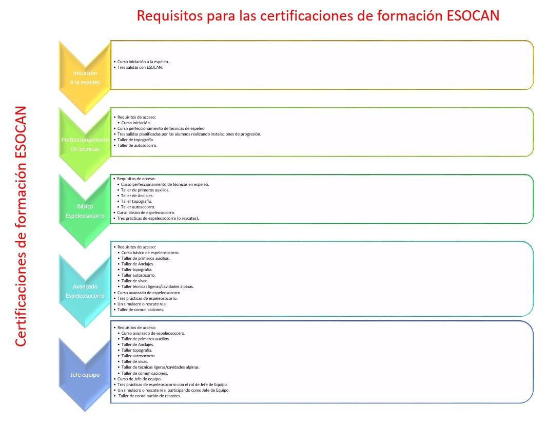 requisitos-certificacion-esocan