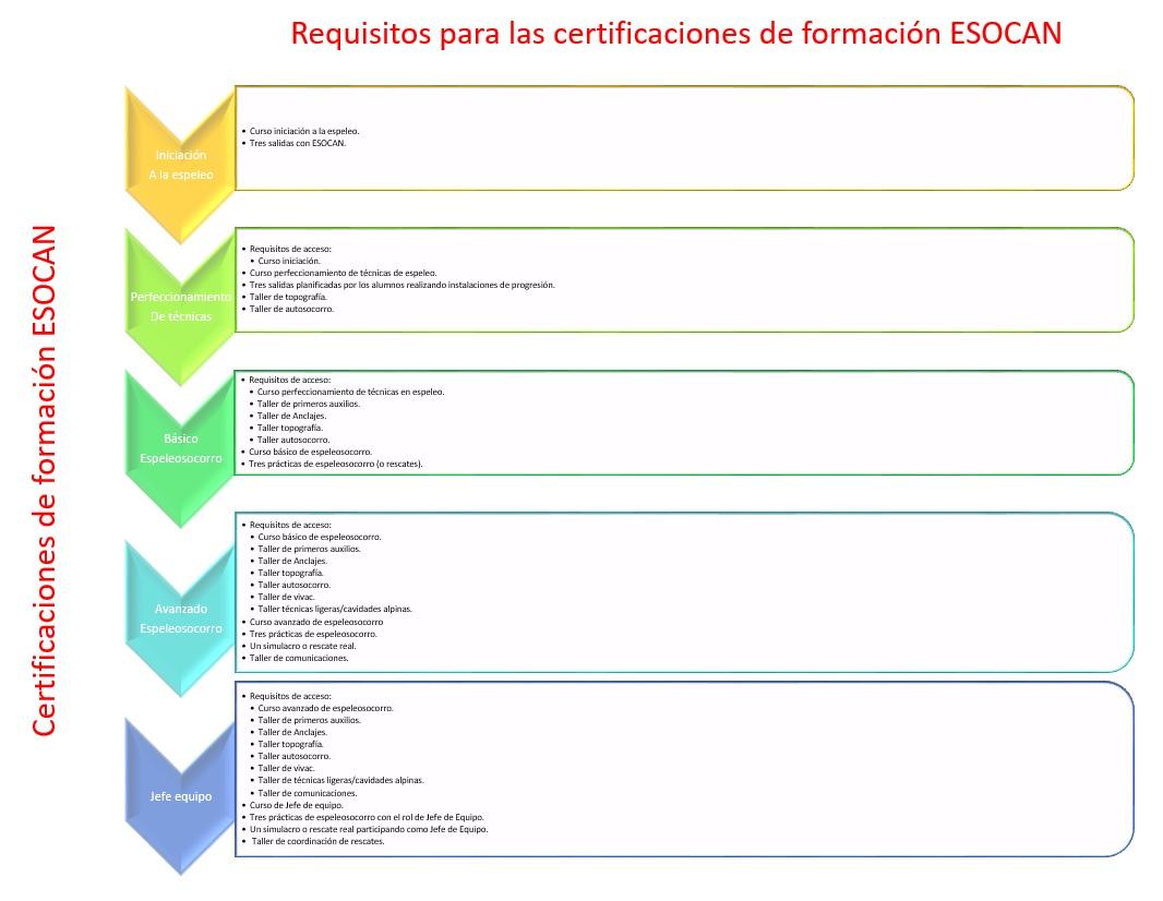 requisitos-certificacion-esocan